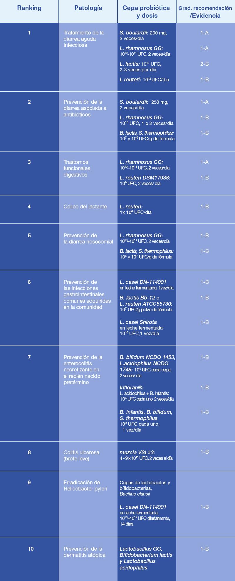 Indicaciones pediátricas de probióticos y prebióticos de la Guía mundial de la Asociación Mundial de Gastroenterología