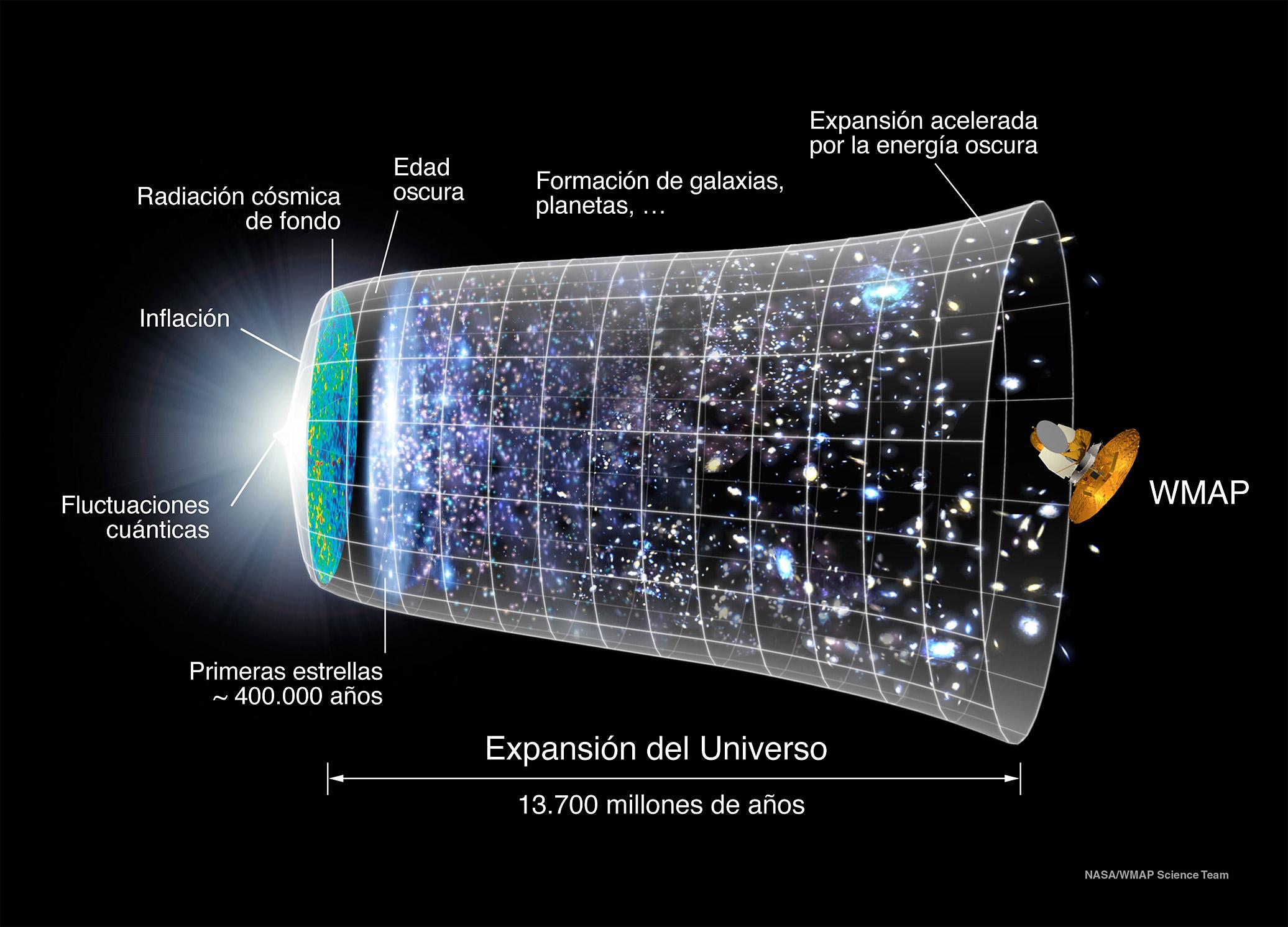 Expansion del Universo