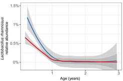 Figura 1.  La abundancia de Lactobacillus rhamnosus en muestras obtenidas durante el primer año de vida era significativamente menor en los niños que posteriormente desarrollaron autoinmunidad.