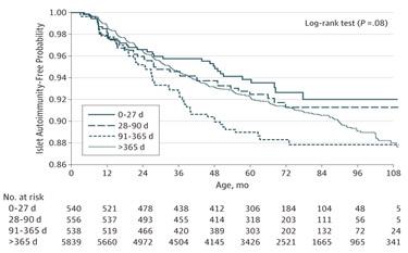 Figura 2.   En bebés con genotipos HLA DR y D4, los probióticos redujeron el riesgo de autoinmunidad en un 60%.